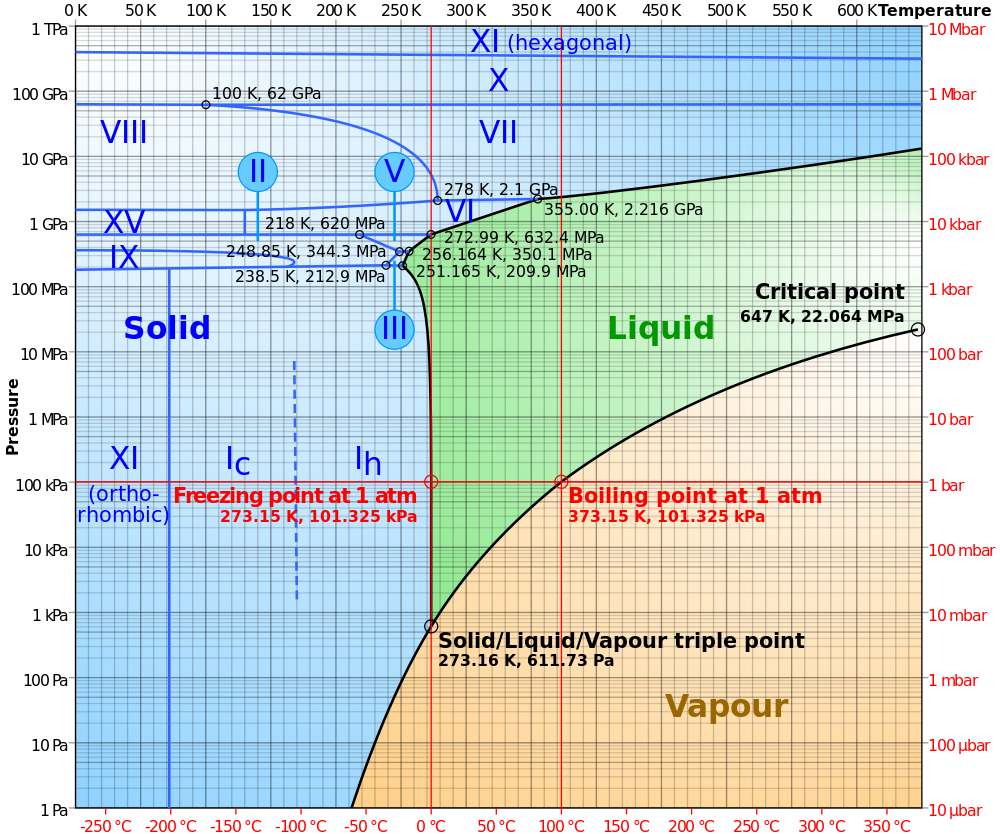 Phase_diagram_of_water.svg