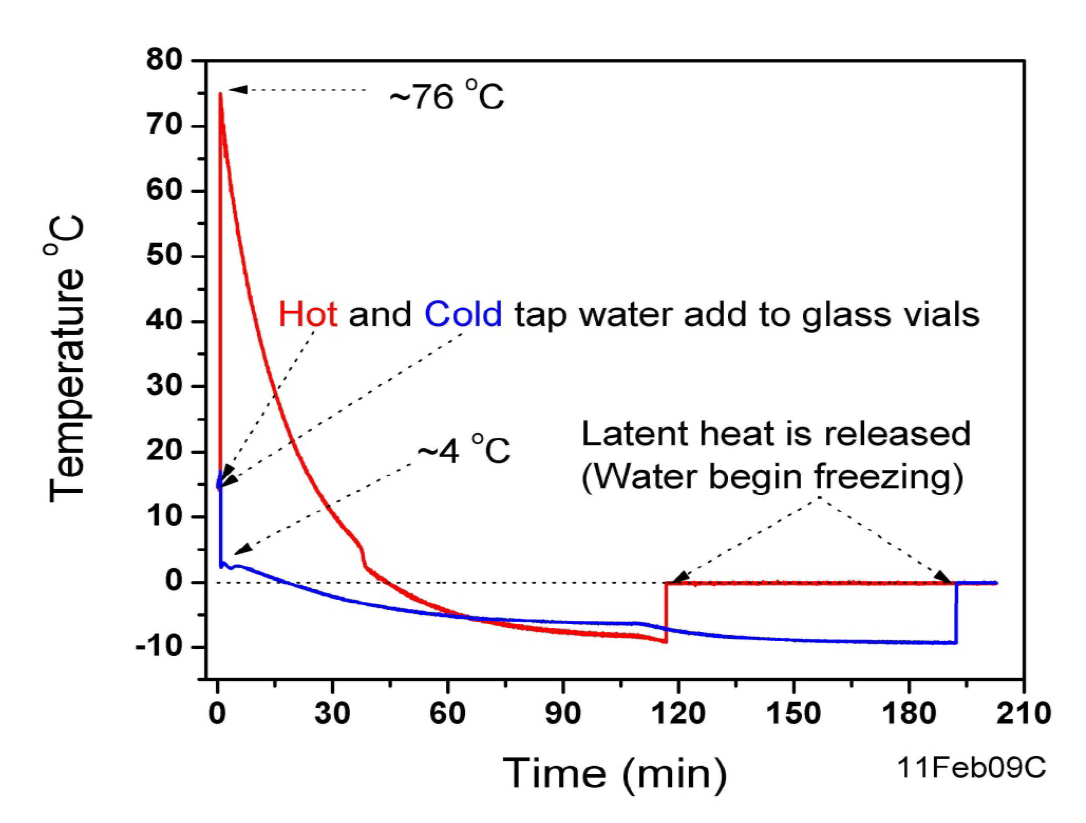hot_cold_latent_heat_ex
