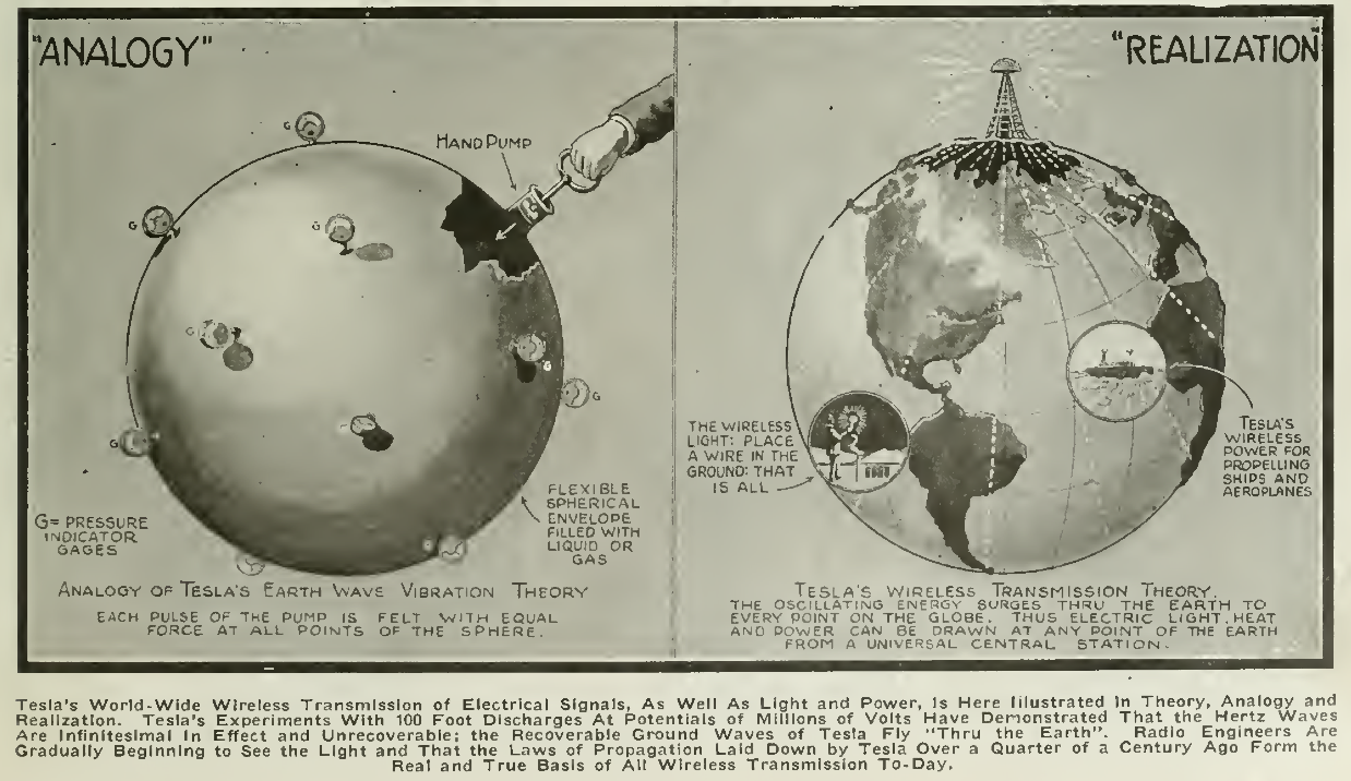 Tesla's own description of how he imagined electromagnetic waves passing through the Earth. From