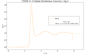 Example oxygen-oxygen radial distribution function, showing experimental data from x-ray diffraction and calculated from a simulation with the TTM3F model.