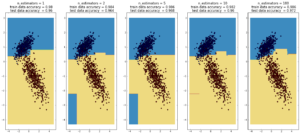 Testing out decision trees, AdaBoosted trees, and random forest